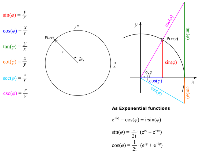 Trigonometry sin cos tan cot csc sec pi angle formula pdf download trigonometry freerunsca Image collections