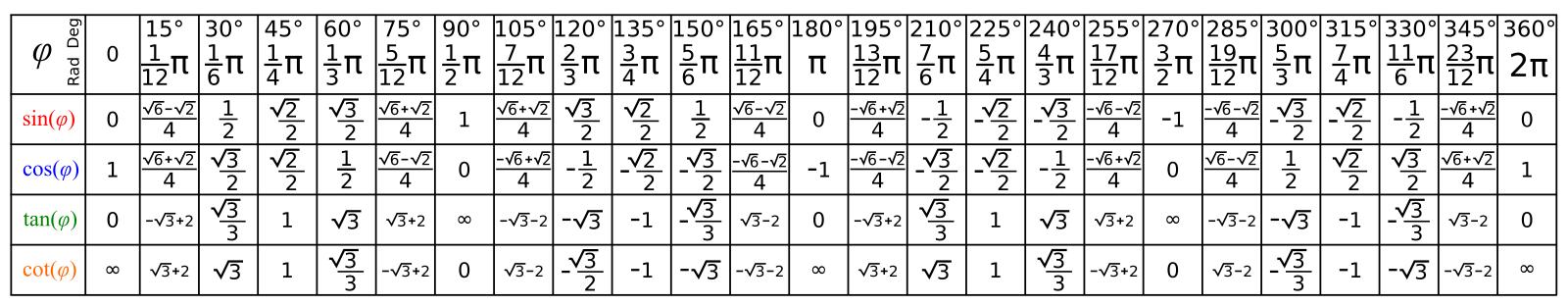 Trigonometry sin cos tan cot csc sec pi angle formula .pdf download